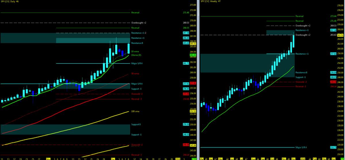s&p 500 etf spy stock market chart_bullish trend_higher_december 11_news