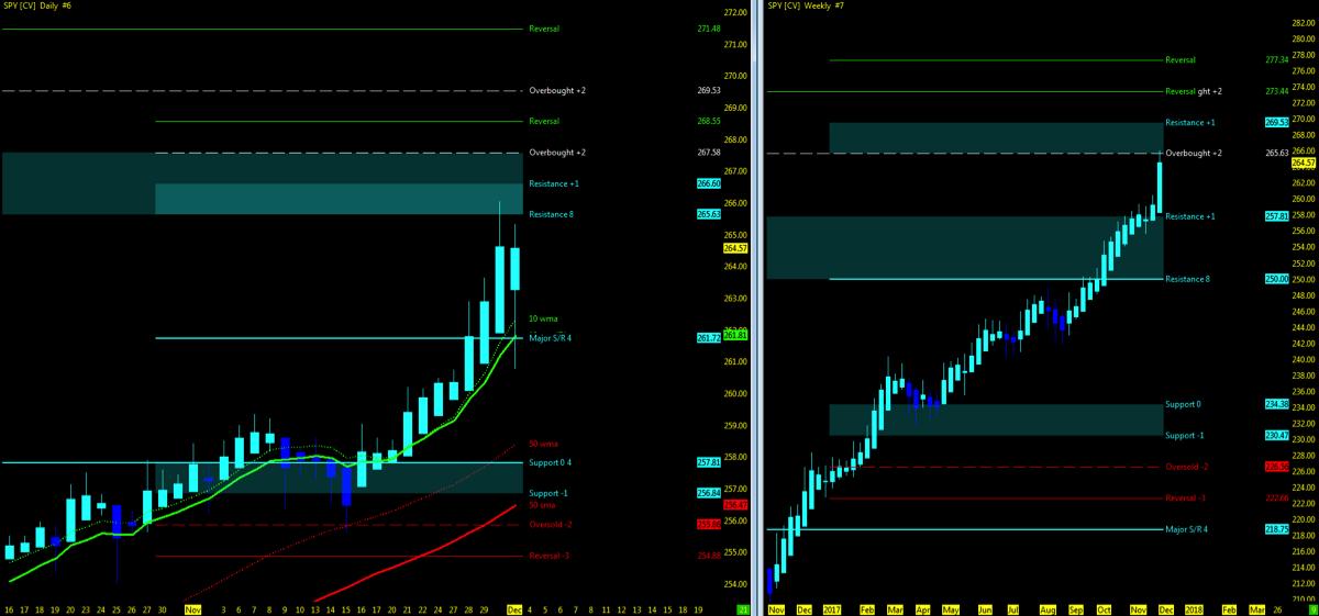 s&p 500 etf spy trading chart_investing trends_bullish_news_december 4