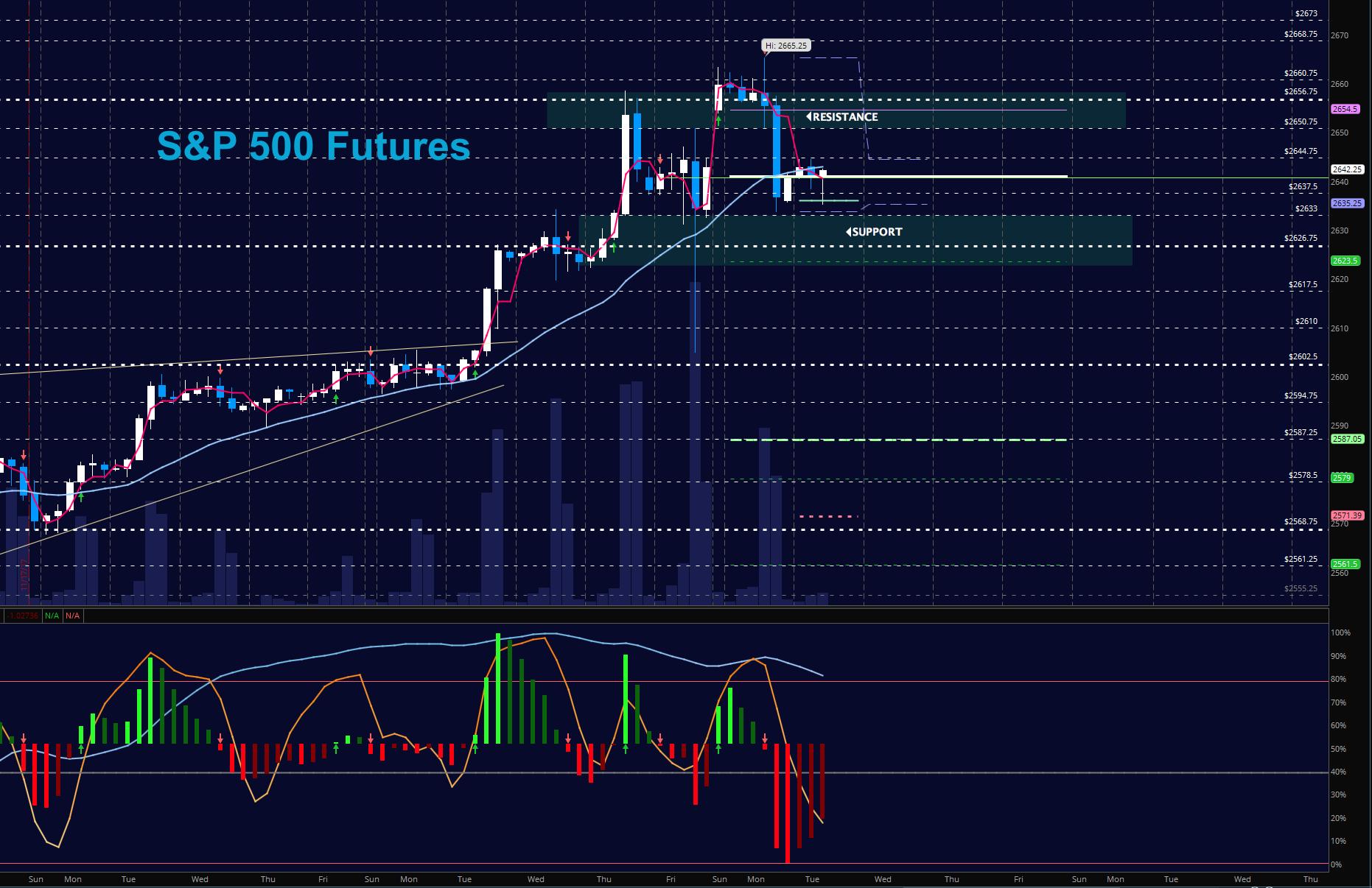 sp 500 futures december 5 stock market trading chart_news_update