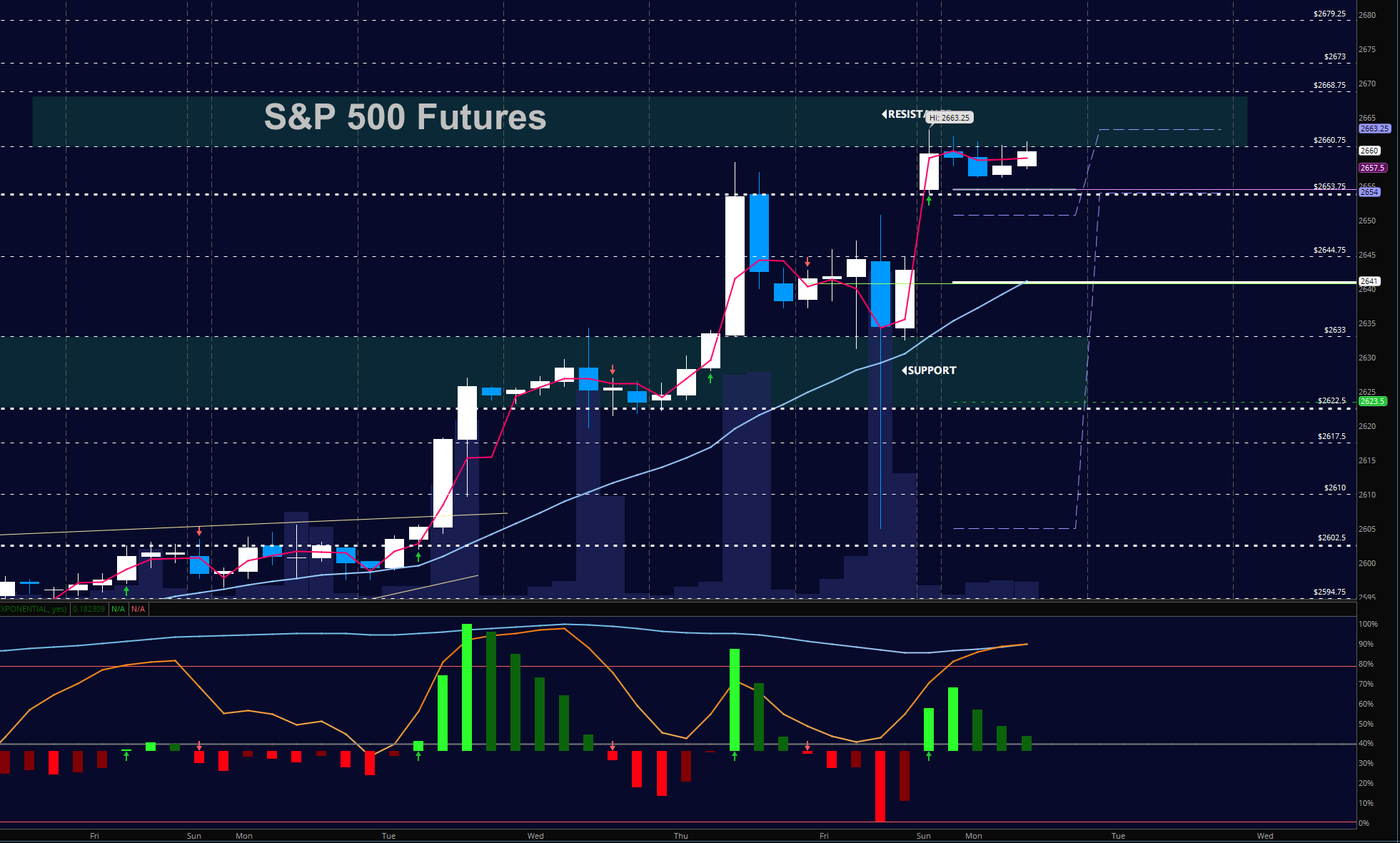 sp 500 futures e-mini december 4 trading chart_news_update