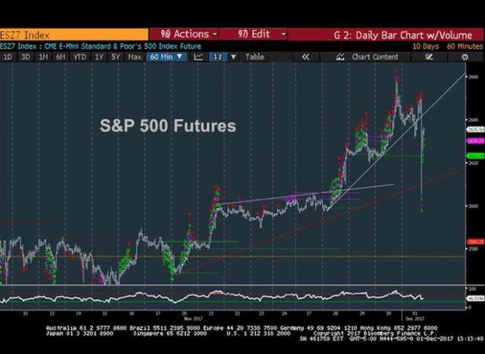 U.S. Equities Trading Update: Tech Slowdown