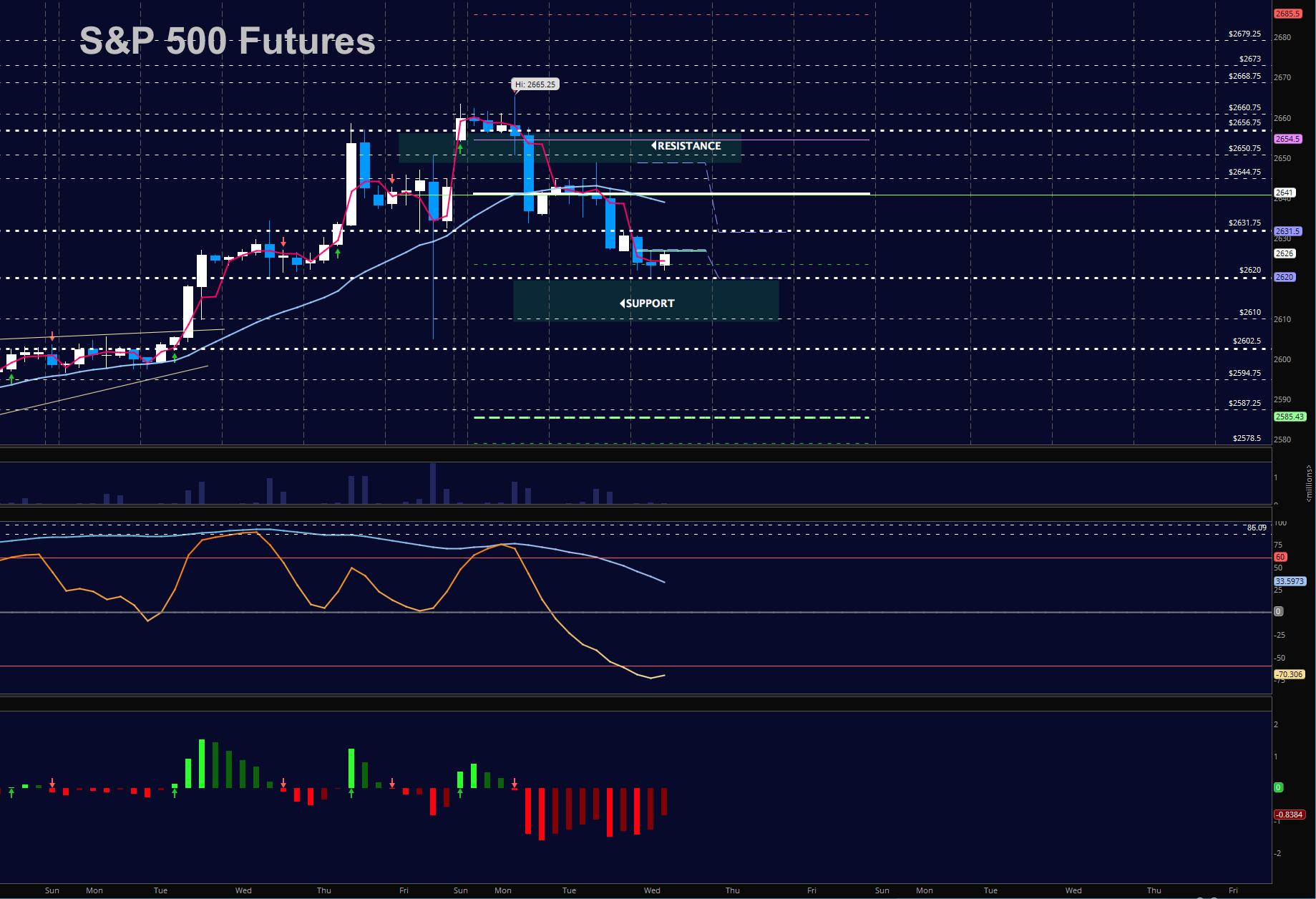 sp 500 futures trading december 6 chart_news_update_markets