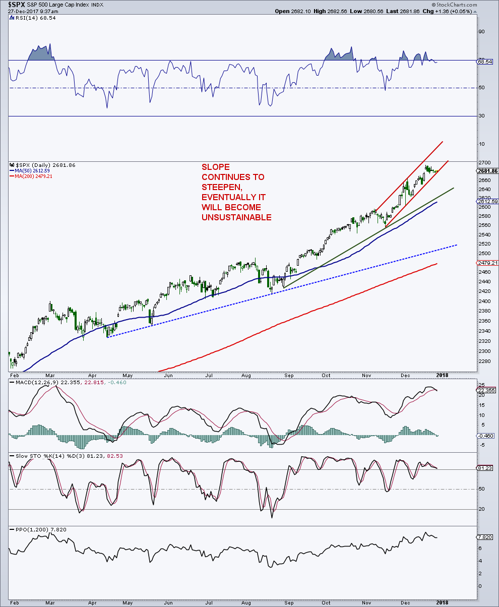 U S  Stock Market Indices Testing Big Round Numbers