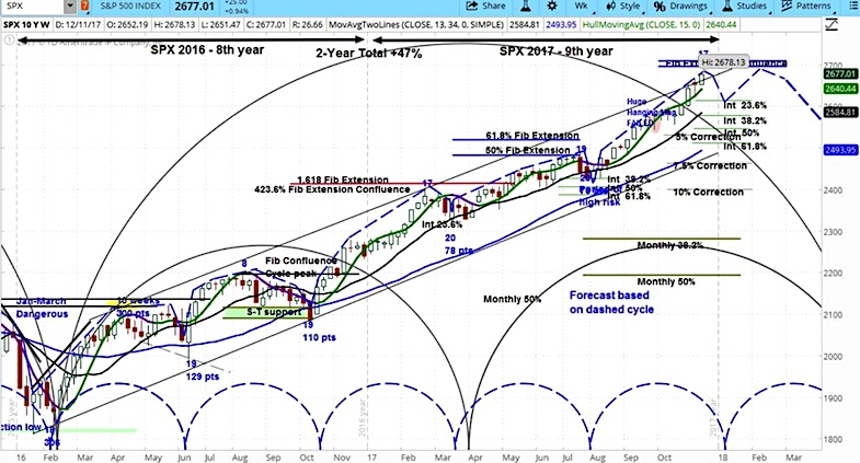 sp 500 spx cycle chart_december 18 stock market investing_news