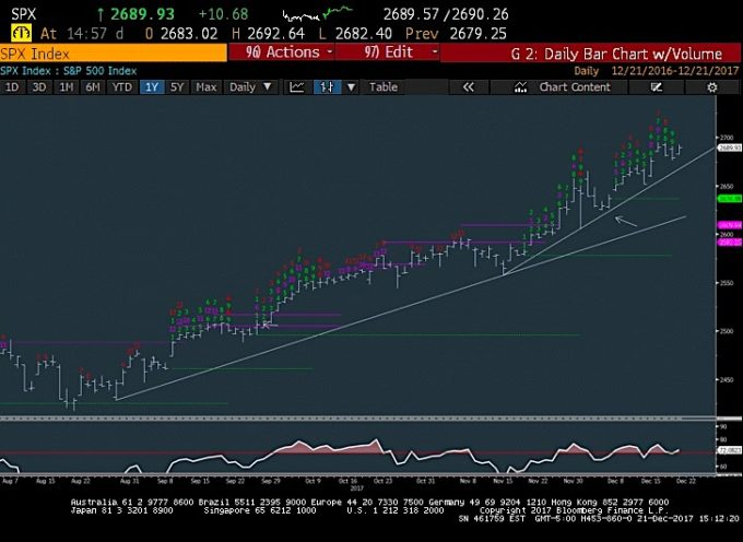 S&P 500 Market Update: Bullish Bias Into Year-End