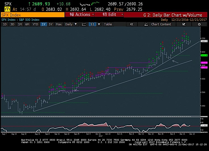 s&p 500 stock market bullish trend chart analysis_news december 22