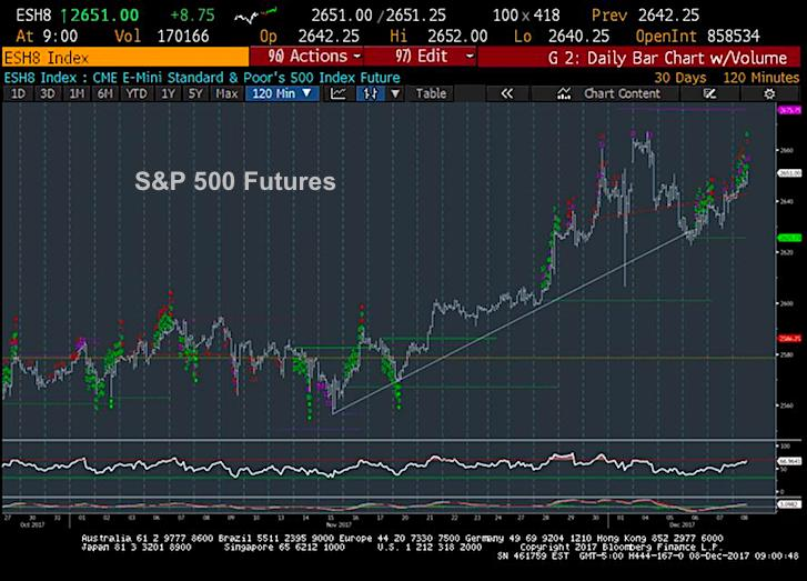 sp 500 stock market futures trading rally higher_analysis_news