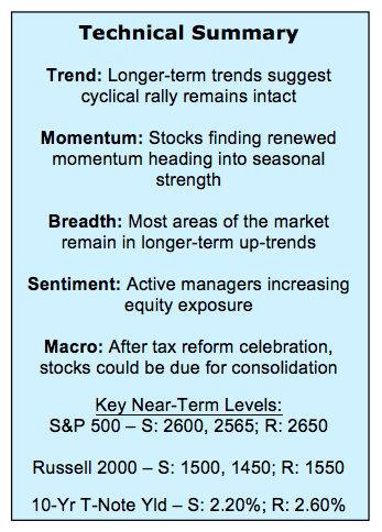 stock market analysis investing summary_indicators_week ending december 1