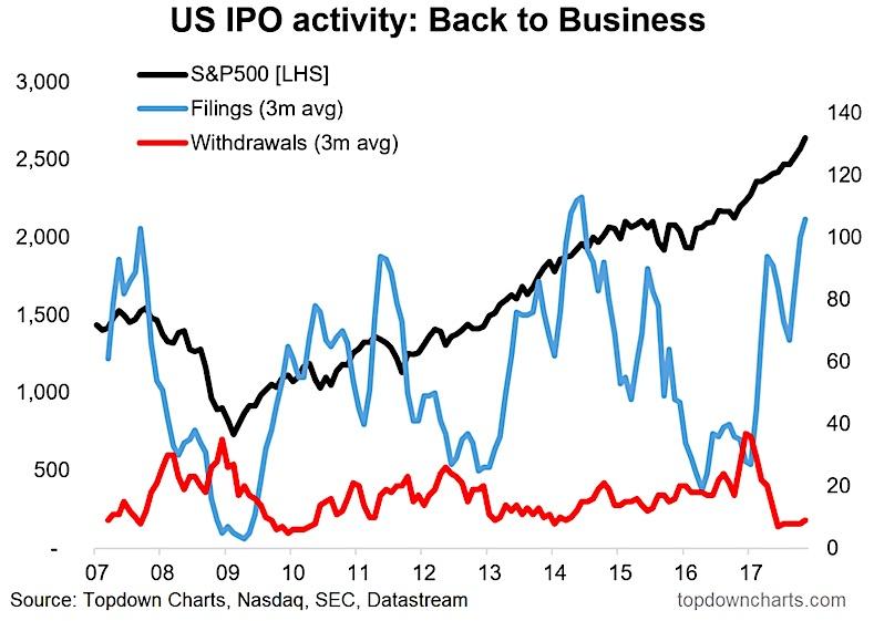 us ipo market activity vs s&p 500 stock performance_year 2017_december news