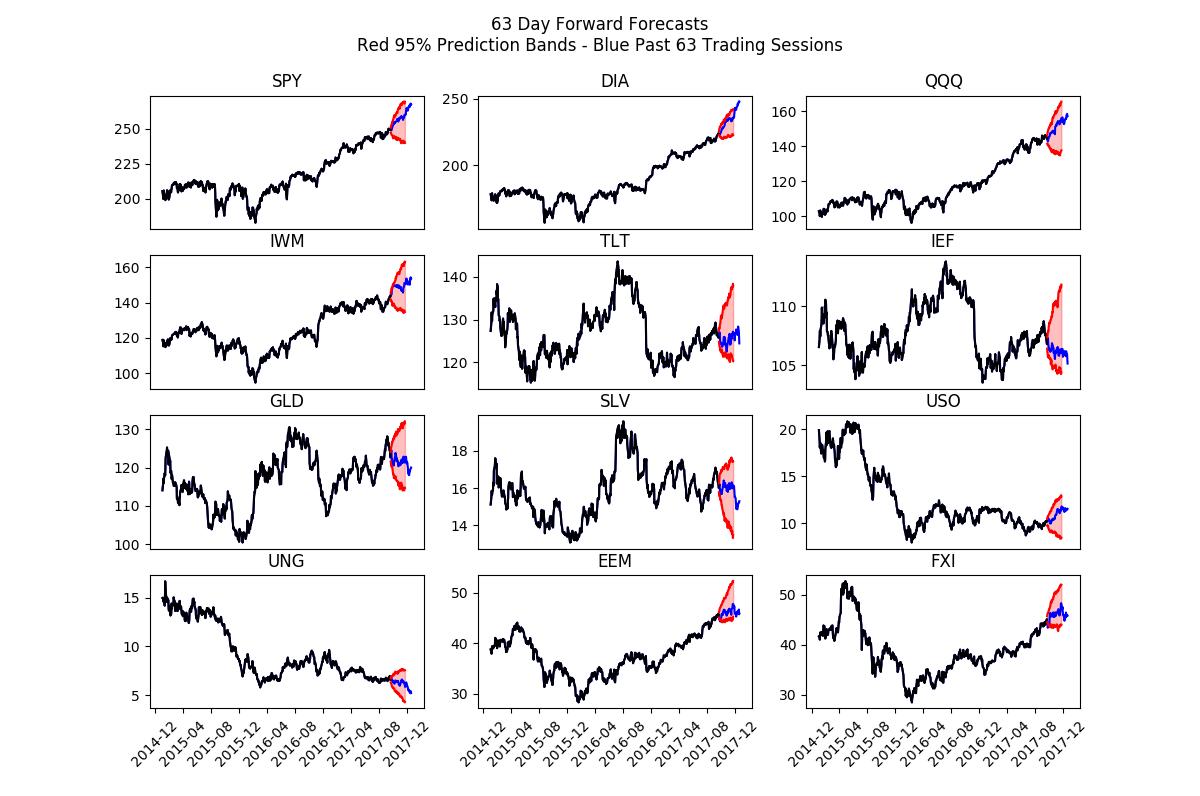 stock market sectors assets etfs performance_q4_into 2018