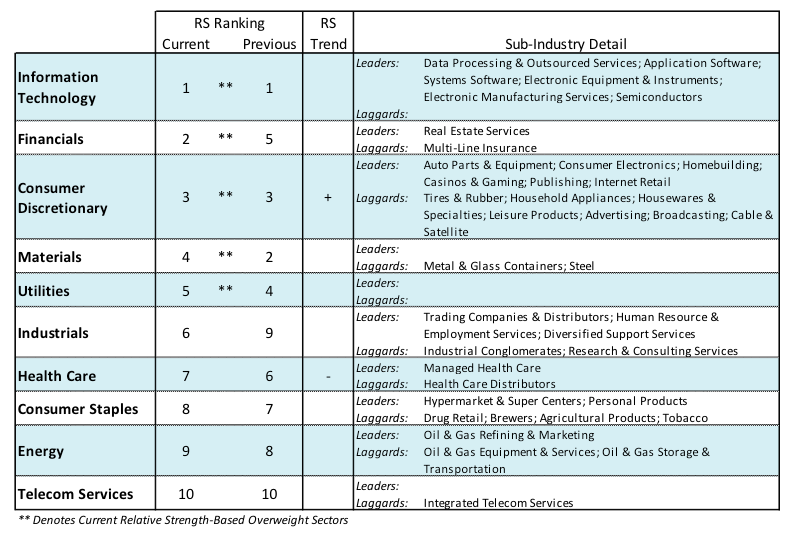 stock market sectors_ranking_investing_news_december 5