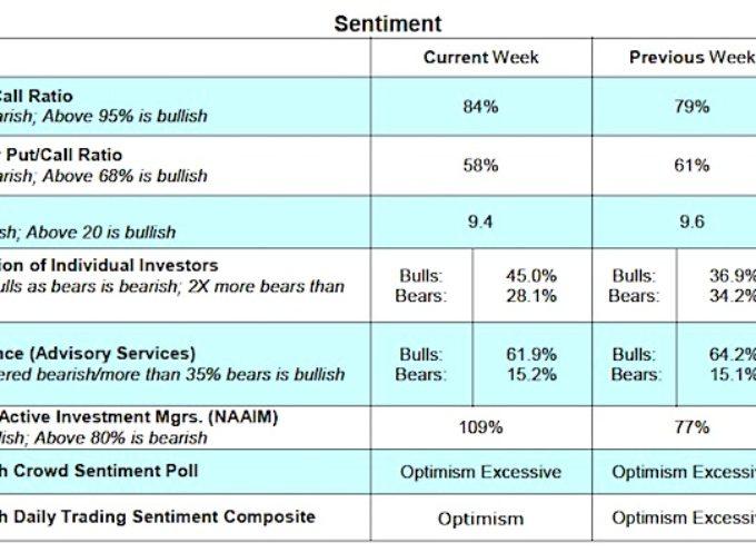U.S. Financial Markets Update: Bulls Cheer Stronger Economy