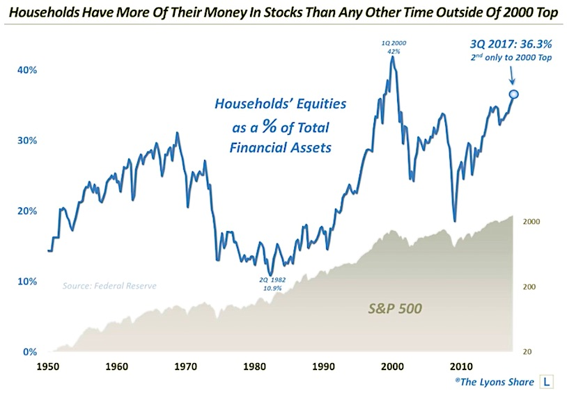 household stock ownership levels equities chart history_news_investing
