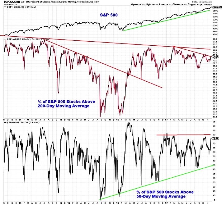 stocks above moving averages_market breadth_investing news_december 1