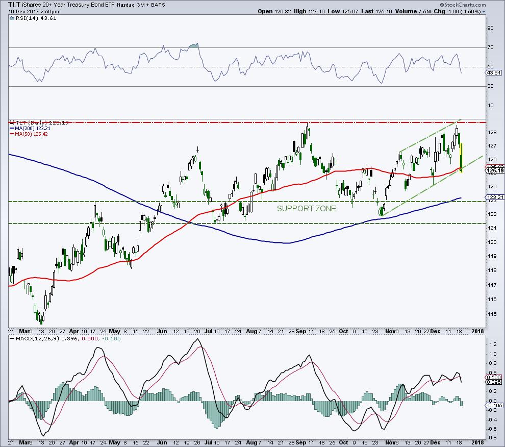 tlt us treasury bonds etf chart technical analysis bearish_december 20