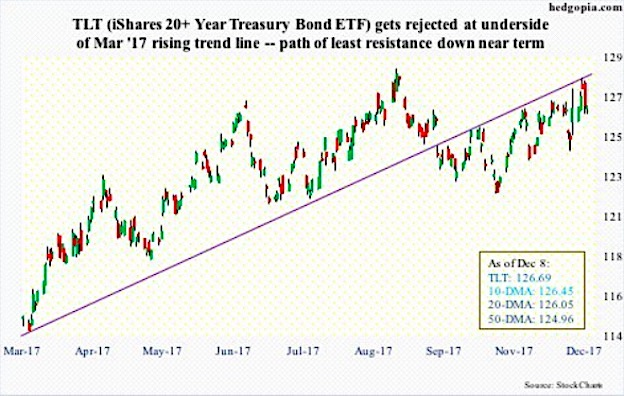 treasury bond etf credit call spread options trading chart_news_december 11