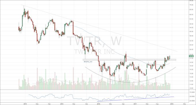 twitter stock twtr bullish trading setup chart_december 14