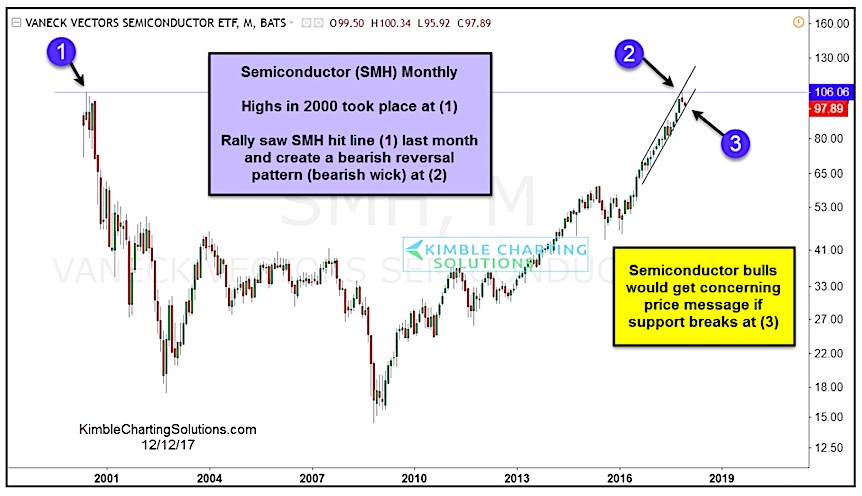 vaneck semiconductors etf smh year 2000 highs price resistance chart