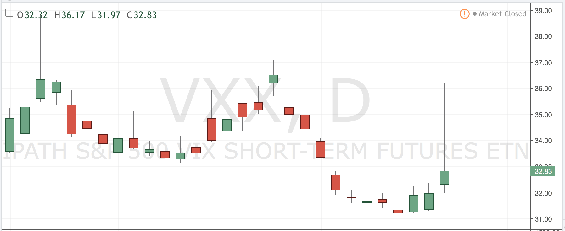 vxx volatility spike_trading strategies_news_december
