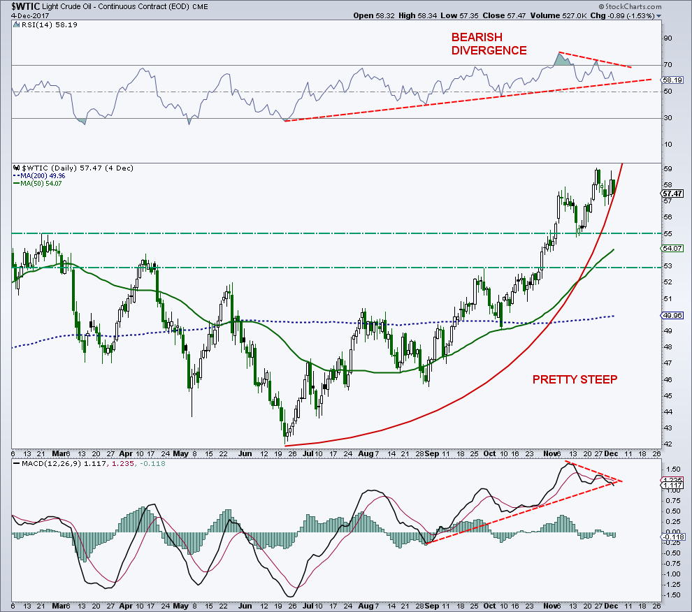 wti crude oil trading chart overbought_divergence_investing_news