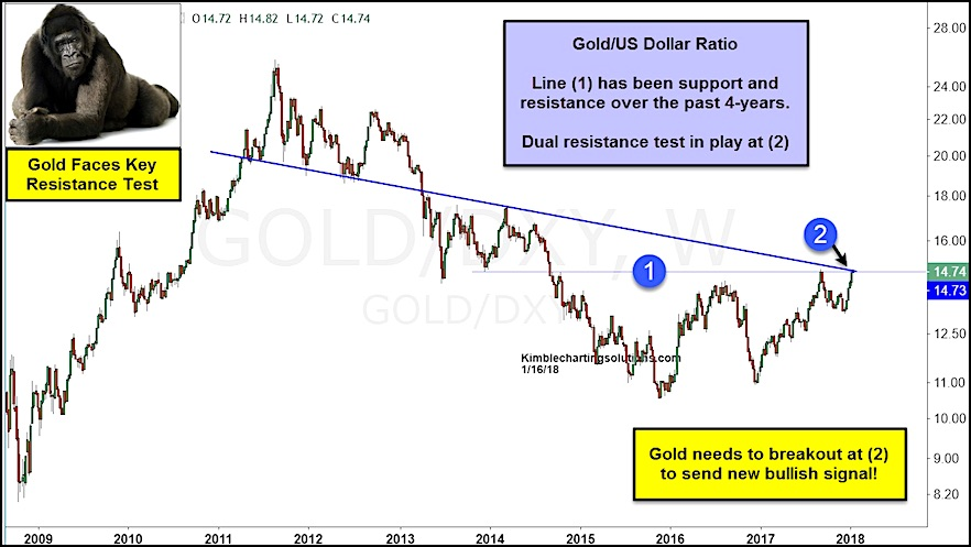 Gold to US Dollar Ratio Chart breakout price target_january 2018