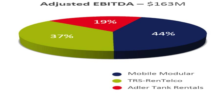 adjusted ebitda_mcgrath rentcorp