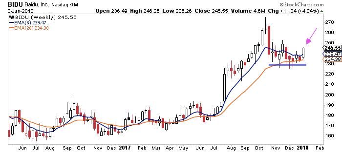 bidu stock buy bullish chart_baidu_news_january 4