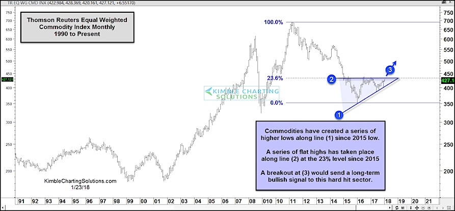 commodity index rally long term breakout bullish year 2018