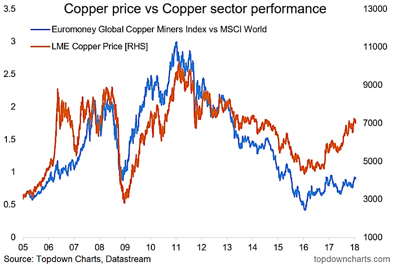 copper stocks divergence vs copper prices rally chart_january 22