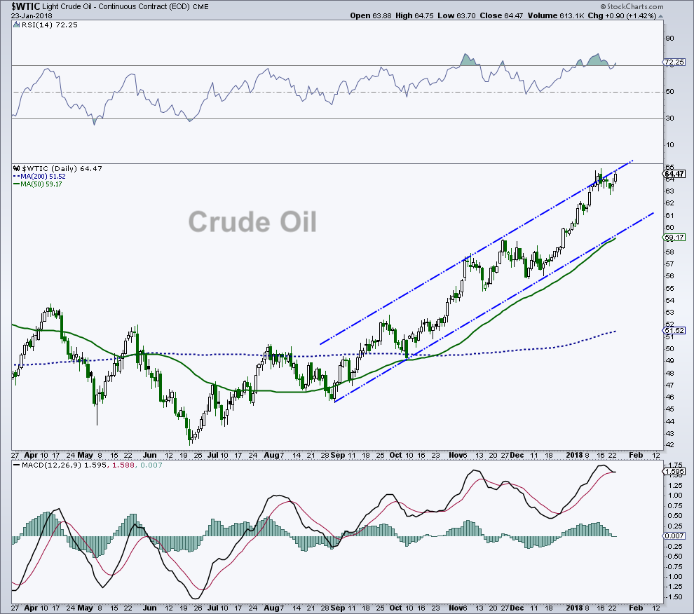 crude oil trading chart top price resistance channel_january 24