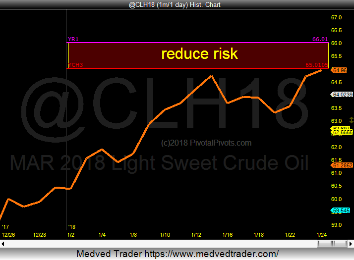 crude oil trading pivots price resistance 65 66 dollars_january 24