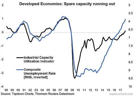 developed economies capacity running out