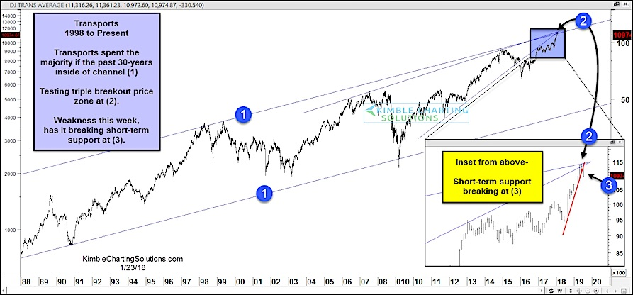 dow transports chart weakness reversal resistance_january 25