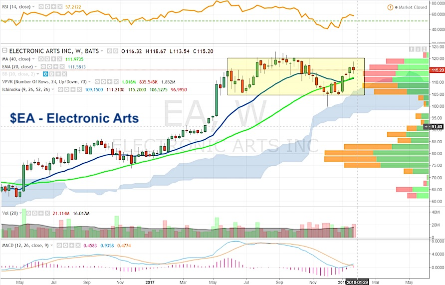 electronic arts earnings preview stock price chart_january 29