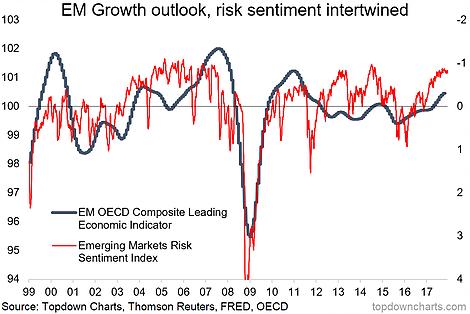 emerging markets outlook risk equities