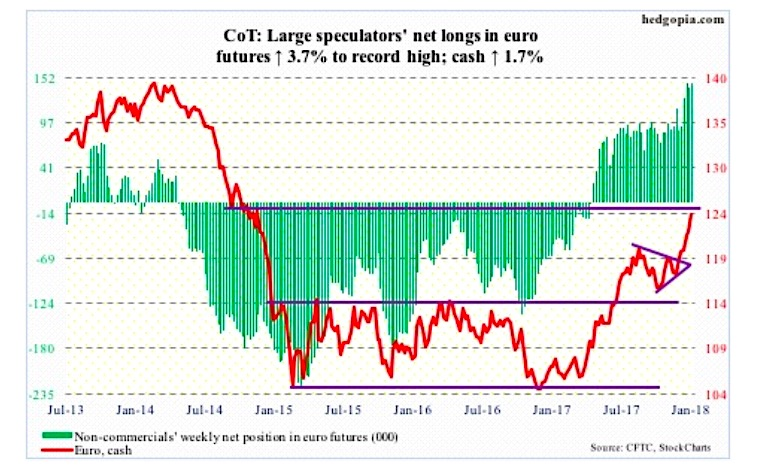 Euro Futures Currency Cot Speculators Record Net Longs Chart January 26