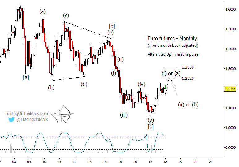 euro currency futures trading chart elliott wave alternate_year 2018