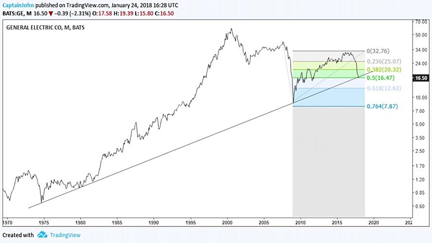 Stock options ge