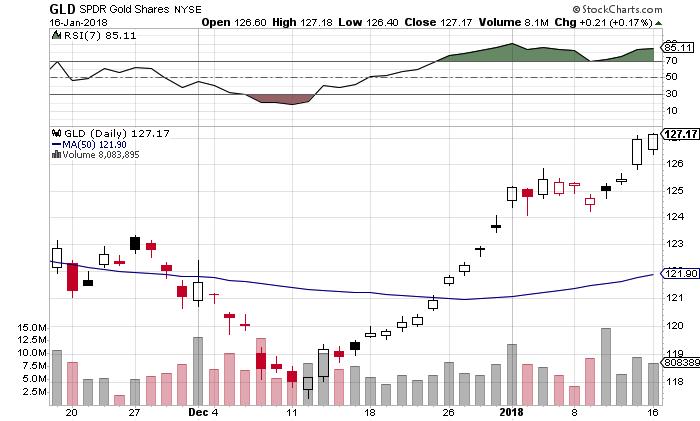gld gold rally price analysis chart_january 17