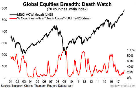 global equities death cross breadth chart