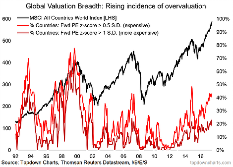 global stock valuations_breadth chart