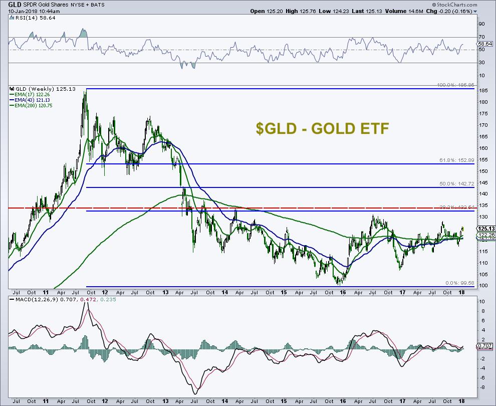 gold etf gld price analysis chart_news january 10