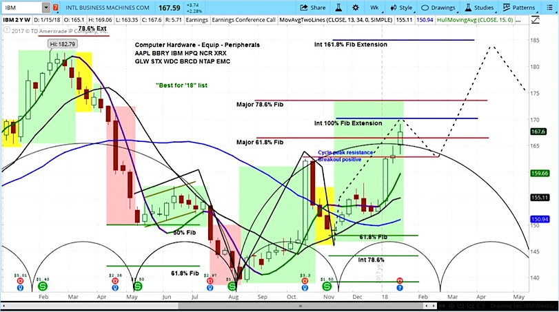 ibm stock chart bullish trading swing higher_january 17