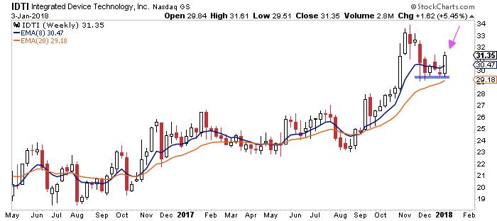 idti stock buy bullish chart_integrated device technology_news_january 4
