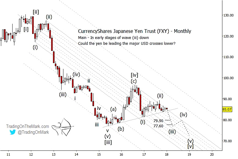 japanese yen currency fxy elliott wave chart_new lows year 2018