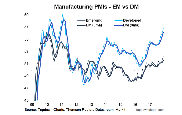 manufacturing pmi emerging markets trends higher rising years 2017 2018