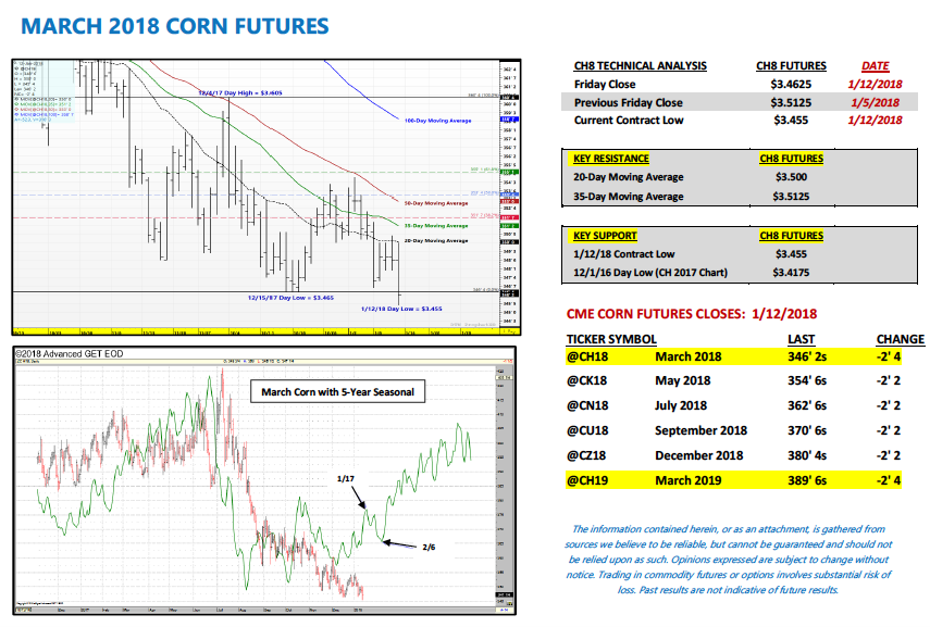 Us Corn Futures Weekly Outlook 4 Concerns For Bulls See It Market