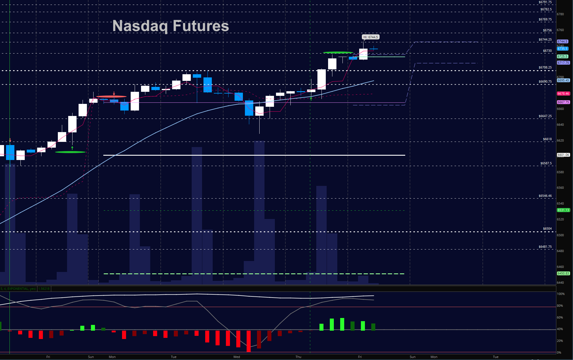 nasdaq futures january 12 trading chart new highs news