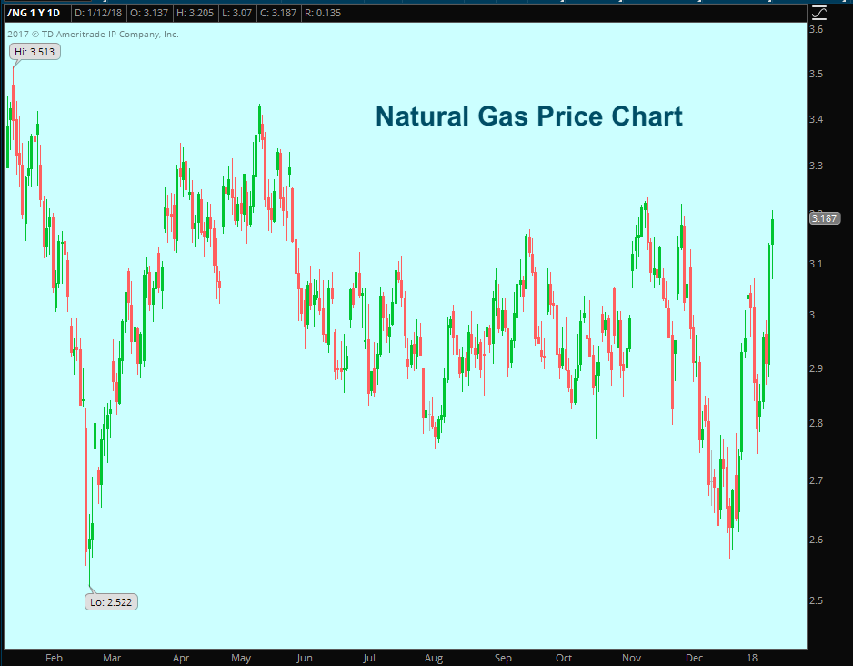 natural gas price chart rally higher january investing analysis news