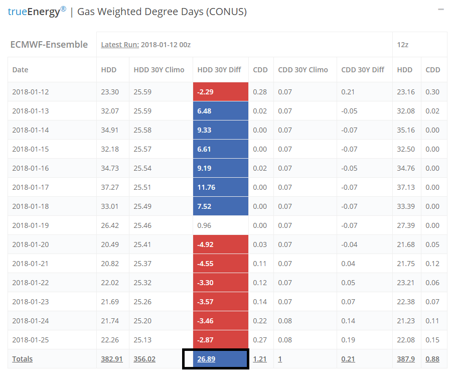 natural gas weighted degree days month january_true energy_news